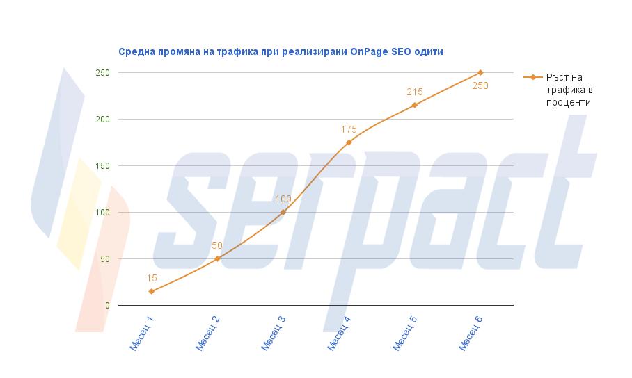 Графиката показва средната промяна на трафика при реализираните OnPage SEO одити.