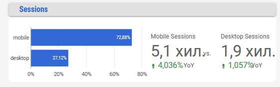 Употребата на Mobile е значително по-голяма