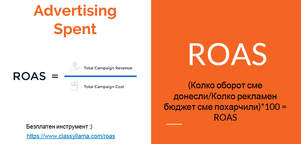ROAS /Return on advertising spent/ - възвращаемост на инвестицията за реклама.
