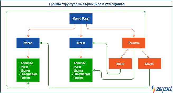 Грешна структура на първо ниво в категориите