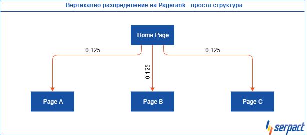 Вертикално разпределение на Pagerank - проста структура