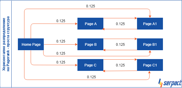 Хоризонтално разпределение на Pagerank - проста структура