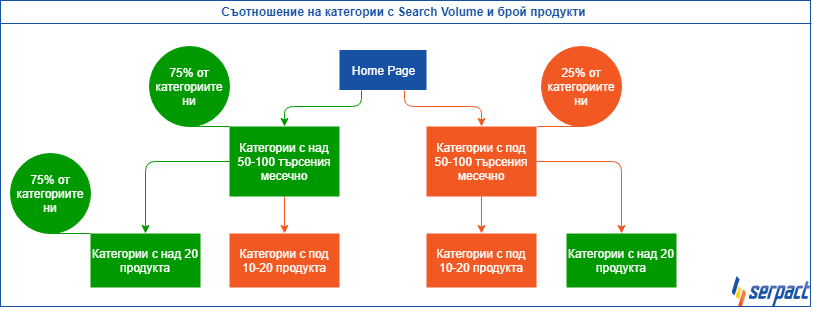 Съотношение на категории с Search Volume и брой продукти