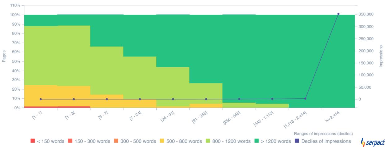 Съотношение на думи спрямо страници - класиране