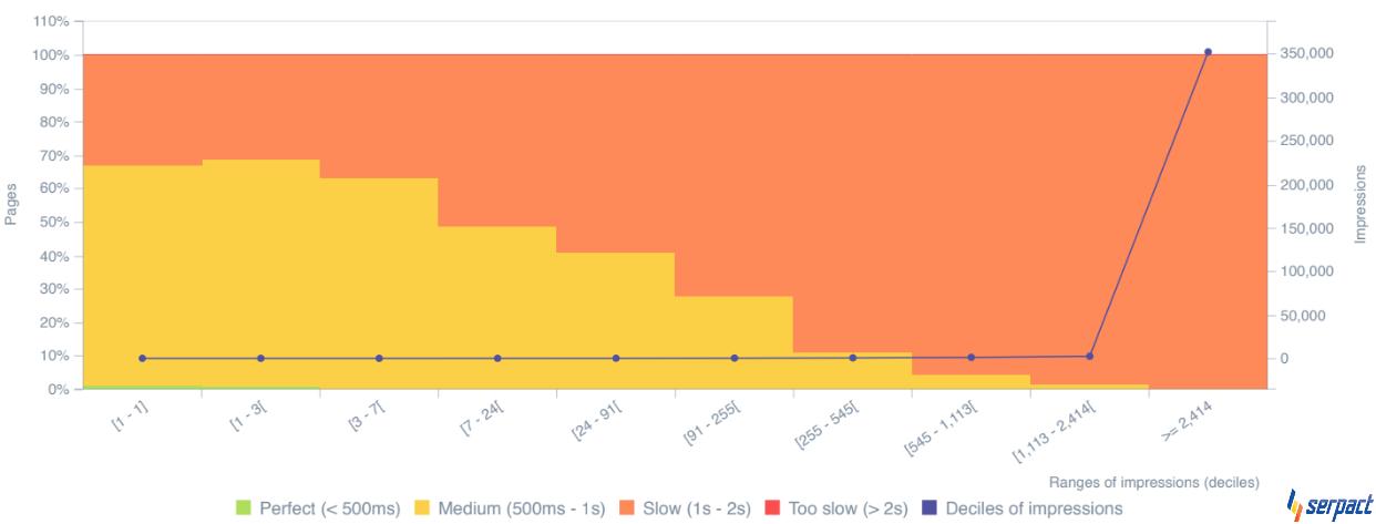 Съотношение скорост на зареждане на страници - класиране