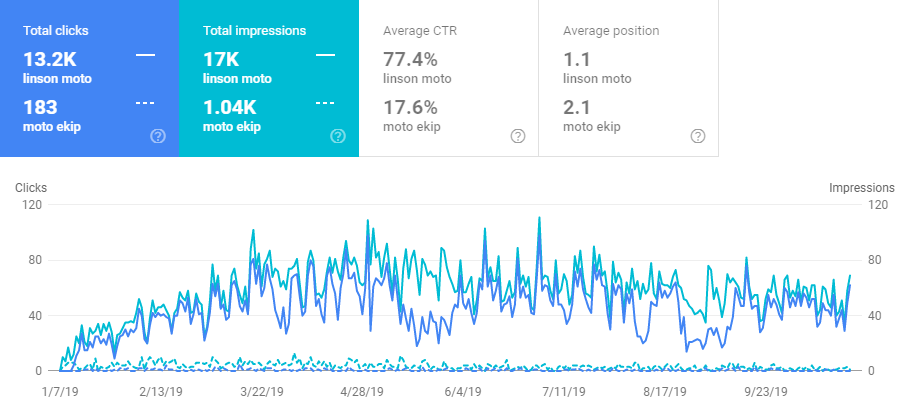 linsonmoto case study brand queries compare google search console