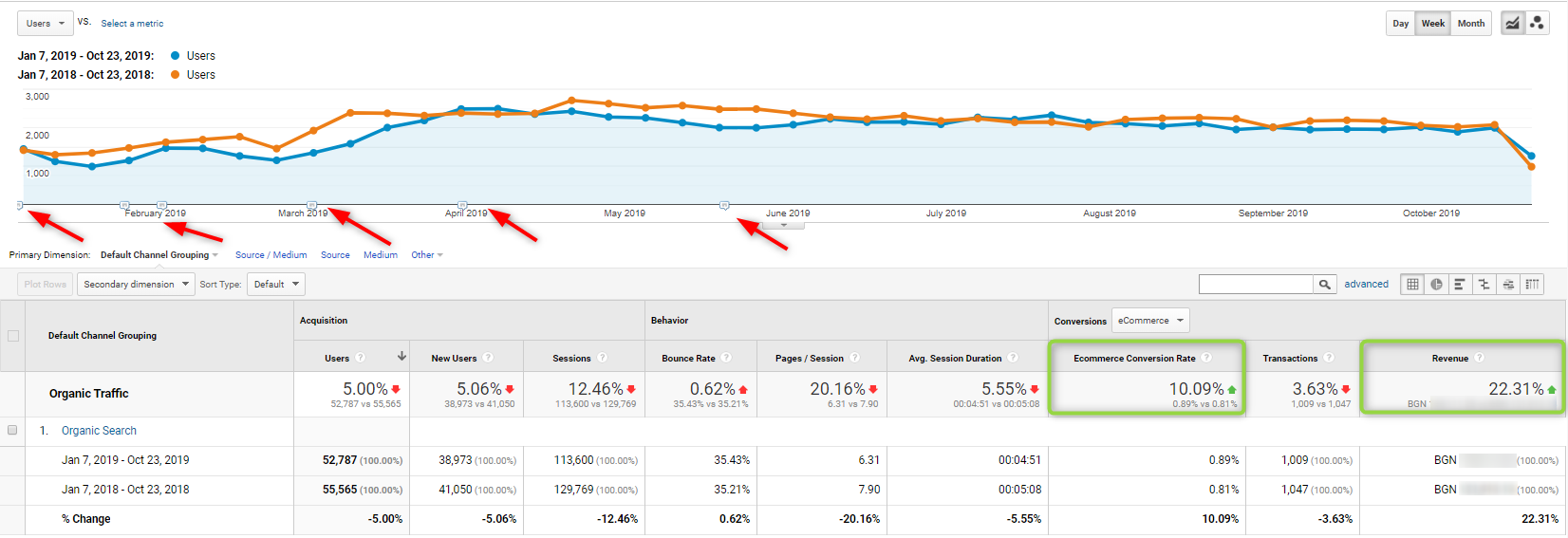 linsonmoto case study data google analytics