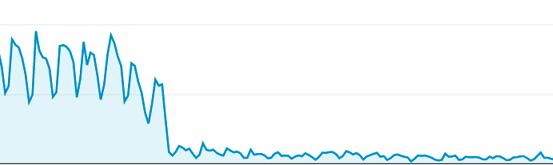 Algorithmic Organic Traffic Drop
