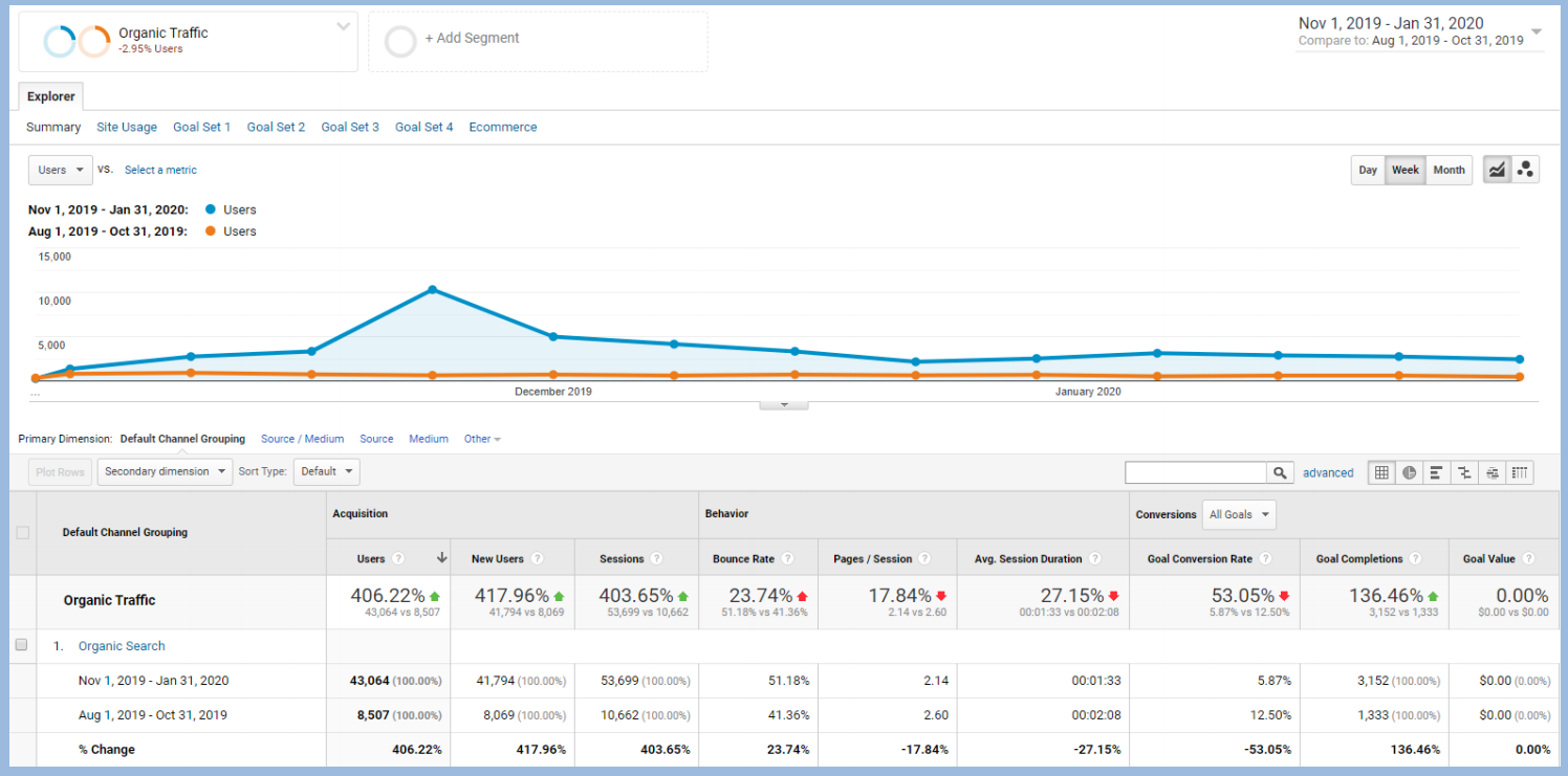 Google Analytics organic traffic data