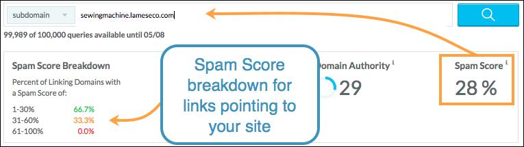 Spam Score Breakdown