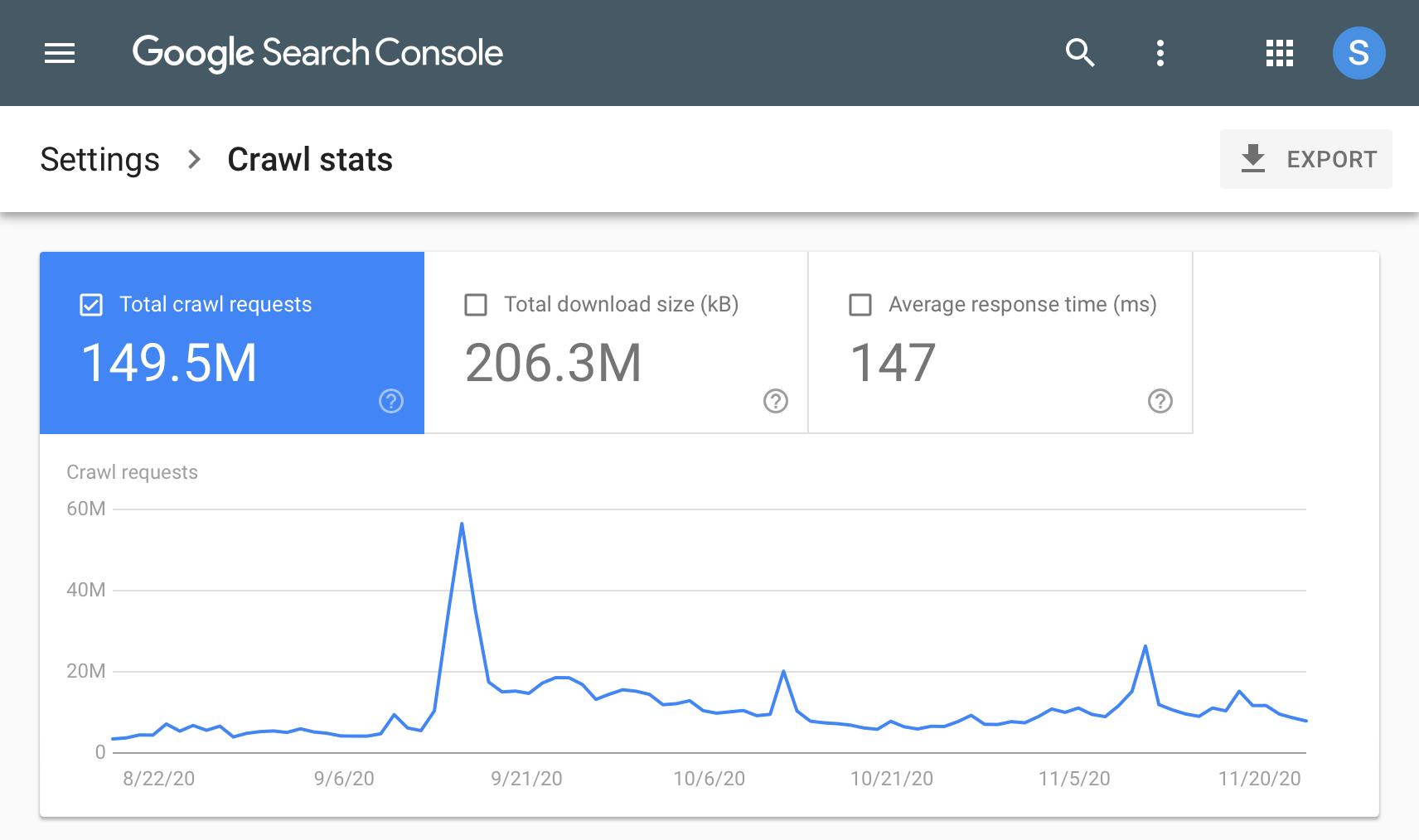 По малкото време за реакция на сайта ви към Googlebot осигурява по добро взаимодействие с търсещата машина. Затова ви препоръчваме да се фокусирате на него и да го подобрите, колкото е възможно.