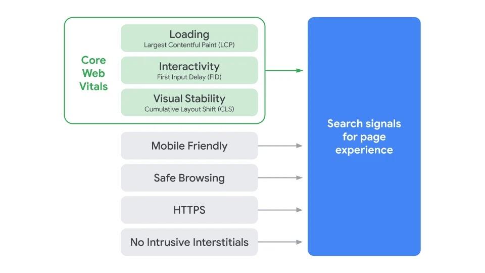 Serpact-GCS-Core-Web-Vitals