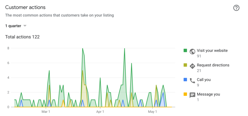 google my business insights metrics old report