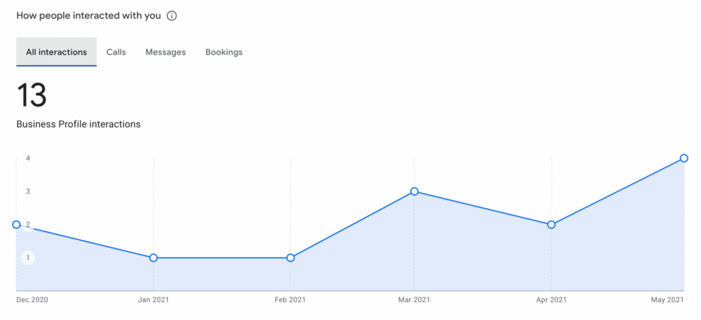 google my business performance metrics new